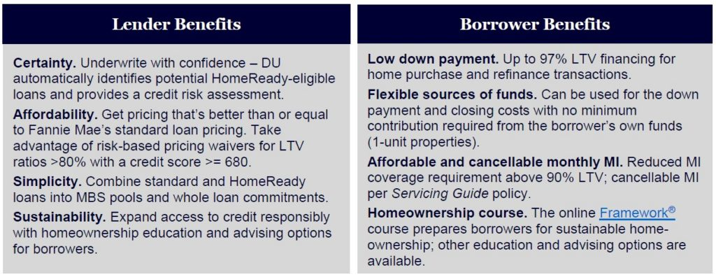 Fannie Mae has been a fantastic resource for many years in sustaining homeownership.